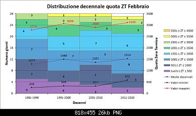 Febbraio 2021: anomalie termiche e pluviometriche-decenni_zt.png