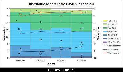 Febbraio 2021: anomalie termiche e pluviometriche-decenni_t850.png