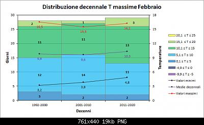 Febbraio 2021: anomalie termiche e pluviometriche-decenni_max.png