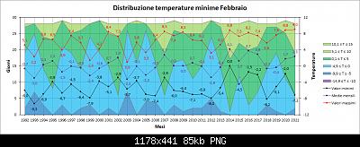 Febbraio 2021: anomalie termiche e pluviometriche-distribuzione_min.png
