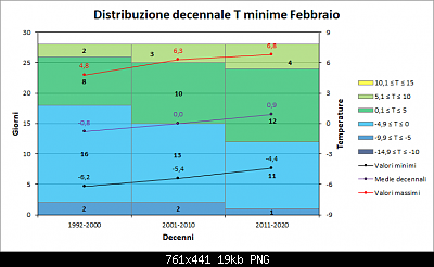 Febbraio 2021: anomalie termiche e pluviometriche-decenni_min.png