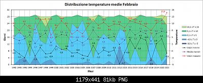 Febbraio 2021: anomalie termiche e pluviometriche-distribuzione_med.png
