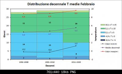 Febbraio 2021: anomalie termiche e pluviometriche-decenni_med.png