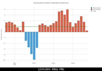 Febbraio 2021: anomalie termiche e pluviometriche-daily-temp-depts-4-.png