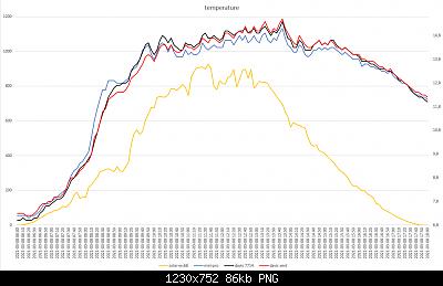 Confronti schermi solari: autunno, inverno 2020-2021-grafici-meteo-08-03-2021-post-1.png