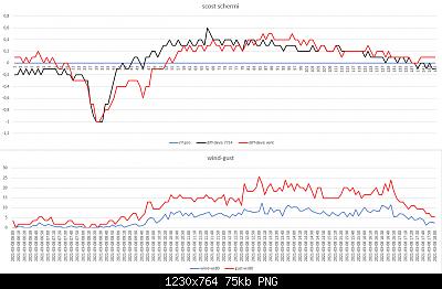 Confronti schermi solari: autunno, inverno 2020-2021-scost-schermi-wind-gust-08-03-2021-post-1.png