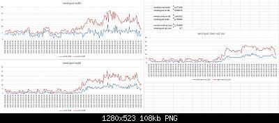 Confronti schermi solari: autunno, inverno 2020-2021-confronto-anemometri-08-03-2021-.jpg