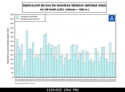 Nowcasting nivoglaciale Alpi primavera 2021-swe-alpes-01.03.png