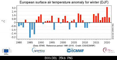 Temperature globali-ts_djf_anomaly_europe_era5_2t_202102_1981-2010_v01.png