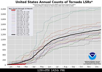 Notizie Meteo dal Mondo-severe-weather-tornado-outbreak-dixie-alabama-mississippi-statistics.jpg