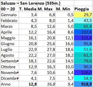 Basso Piemonte CN-AL-AT Marzo 2021-saluzzo.jpg