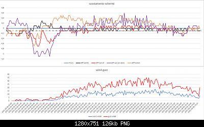 Arriva l'estate: confronto schermi solare-scost-schermi-wind-gust-06-04-2021-post-2.jpg