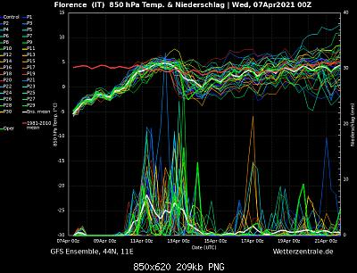 Analisi modelli Primavera 2021 per la Toscana-ens_image.png