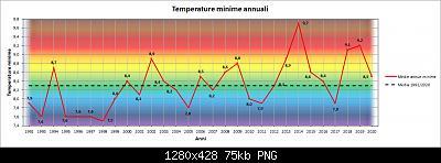 Le nuove medie climatiche 1991-2020-min.jpg