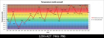 Le nuove medie climatiche 1991-2020-med.jpg