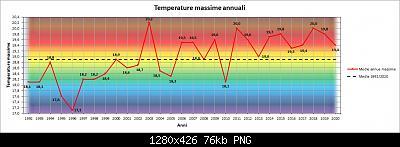 Le nuove medie climatiche 1991-2020-max.jpg