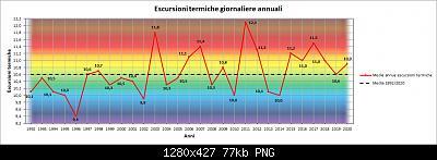 Le nuove medie climatiche 1991-2020-esc.jpg