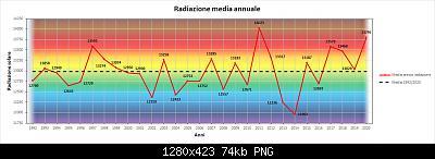 Le nuove medie climatiche 1991-2020-rad.jpg