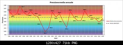 Le nuove medie climatiche 1991-2020-pres.jpg