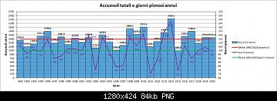 Le nuove medie climatiche 1991-2020-piog.jpg