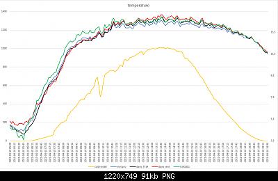 Arriva l'estate: confronto schermi solare-grafici-meteo-10-04-2021-post-1.png
