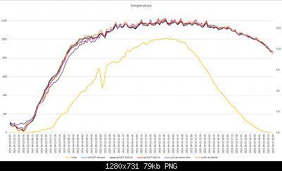 Arriva l'estate: confronto schermi solare-grafici-meteo-10-04-2021-post-2.jpg