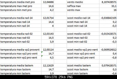 Arriva l'estate: confronto schermi solare-scost-medie-max-min-10-04-2021-post-2.png