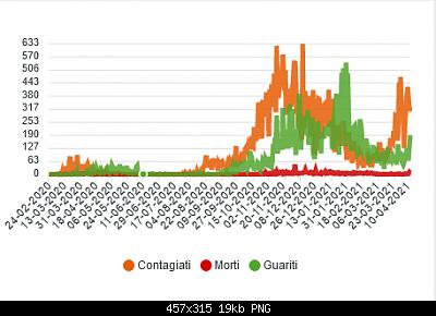 Nuovo Virus Cinese-screenshot_2021-04-13-statistiche-coronavirus-regione-sardegna.png
