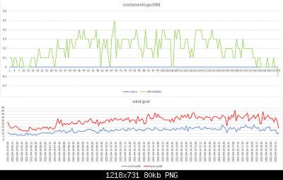Arriva l'estate: confronto schermi solare-scost-gw1001-metpro-14-04-2021-post-1.png
