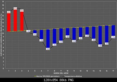 Aprile 2021: anomalie termiche e pluviometriche-immagine.jpg