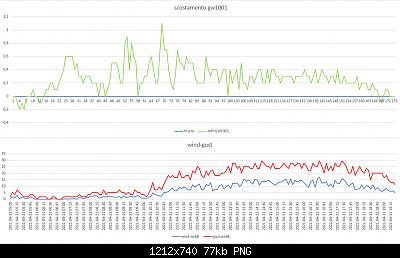 Arriva l'estate: confronto schermi solare-scost-gw1001-metpro-wind-gust-21-04-2021-post-1.png