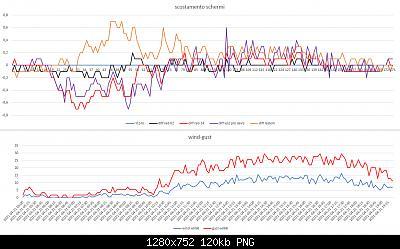 Arriva l'estate: confronto schermi solare-scost-schermi-wind-gust-21-04-2021-post-2.jpg