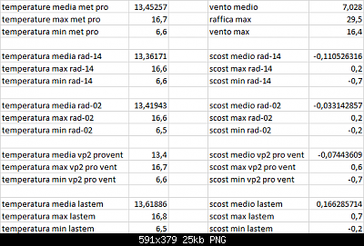 Arriva l'estate: confronto schermi solare-scost-medie-max-min-21-04-2021-post-2.png