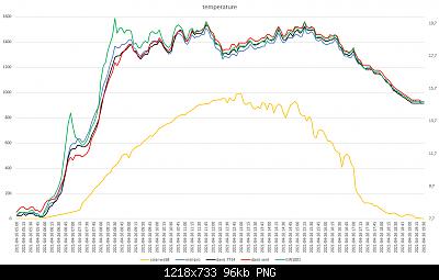 Arriva l'estate: confronto schermi solare-grafici-meteo-26-04-2021-post-1-for.png