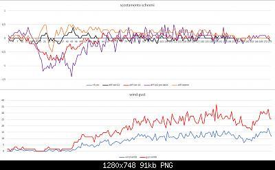 Arriva l'estate: confronto schermi solare-scost-schermi-wind-gust-26-04-2021-post-2-for.jpg