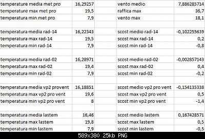 Arriva l'estate: confronto schermi solare-scost-medie-max-min-26-04-2021-post-2-for.png
