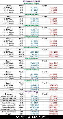 Nowcasting FVG - Veneto Orientale e Centrale MAGGIO 2021-medie_record.jpg