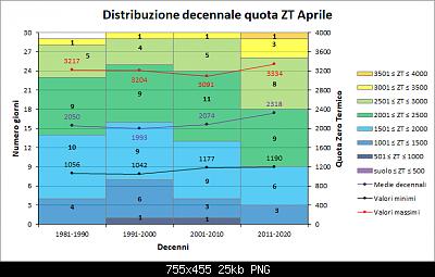 Nowcasting FVG - Veneto Orientale e Centrale MAGGIO 2021-decenni_zt.png