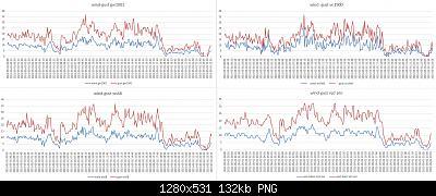 Stazione meteo low cost wn1900-confronto-anemometri-01-05-2021-.jpg