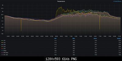 Davis VP2 LoRaWAN con Arduino-screenshot_2021-05-12-temperatures-grafana.jpg