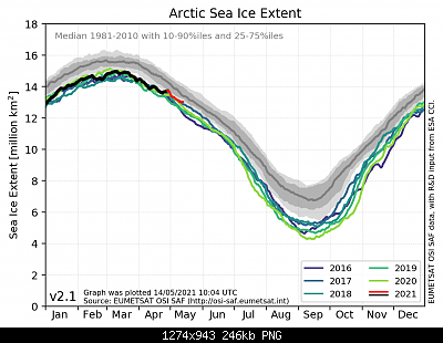 Artico verso l'abisso... eppure lo dicevamo che...-osisaf_nh_iceextent_daily_5years_en.png