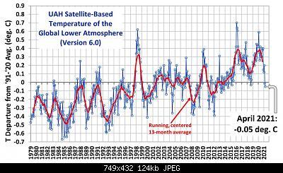 Temperature globali-uah_lt_1979_thru_april_2021_v6.jpg