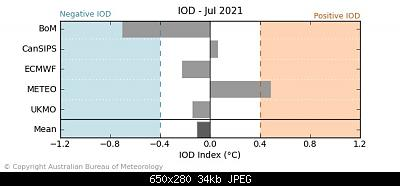 Analisi modelli Aprile e Maggio 2021-20210512.iod_summary_3.jpg