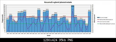 Nowcasting FVG - Veneto Orientale e Centrale GIUGNO 2021-grafico_piog.jpg