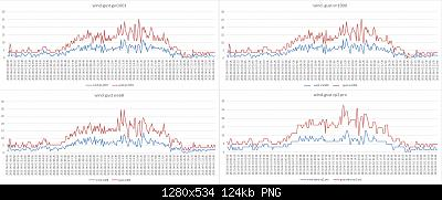 Stazione meteo low cost wn1900-grafici-vento-02-06-2021.jpg