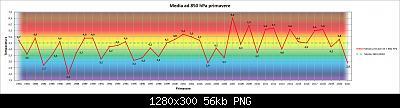 """Lo """"strano caso"""" della Primavera 2021 (qui tutti i dati e considerazioni)-t850.jpg"""
