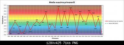 """Lo """"strano caso"""" della Primavera 2021 (qui tutti i dati e considerazioni)-max.jpg"""