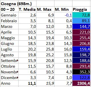 Regimi pluviometrici in Italia-cicogna.jpg