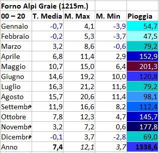 Regimi pluviometrici in Italia-forno-alpi-graie.jpg
