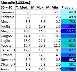 Regimi pluviometrici in Italia-massello.jpg